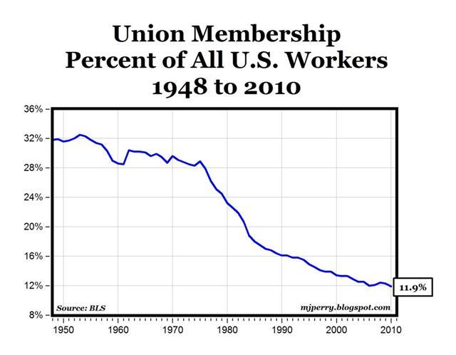 Labor Interest Group 88